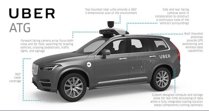 Uber-Volvo-XC90-Sensor-Layout